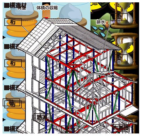 住宅の主な構造材
